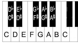 Keyboard Scales Piano Scales Chart For Beginners Piano