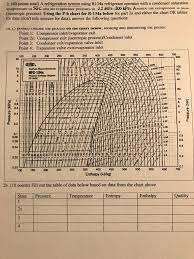 R134a Temperature And Pressure Chart Solved A Refrigeration System Using R134a Refrigerant Ope