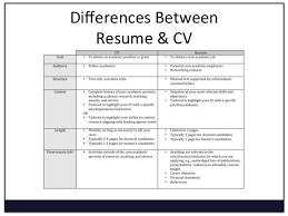 define cv resume