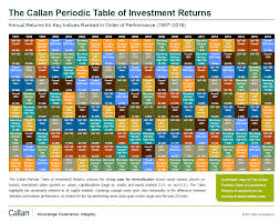 The Callan Periodic Table Of Investment Returns 2016 A