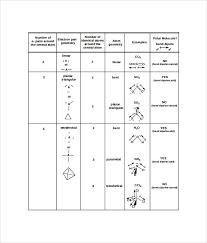 Molecular Geometry And Polarity Chart Sample Molecular Geometry Chart 8 Free Documents In Pdf Word