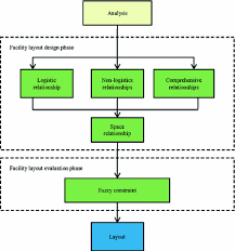 Cssd Workflow Chart Integrating Systematic Layout Planning With Fuzzy Constraint