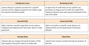 Compare personal loans & lines of credit. Virtual Adaptation Analyze Categorizing Credit Blog