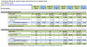 Marine Income Chart Orion Marines Recent Acquisition Establishes A Beachhead In