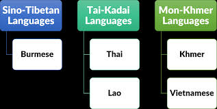 How Similar Is Burmese To Khmer, Lao, And Thai? – Fifty Viss