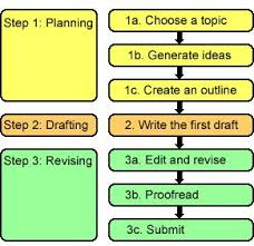 process writing essay clutch clutch design process writing essay