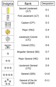 Usaf Rank Chart United States Military Rank Structure For The Air Force