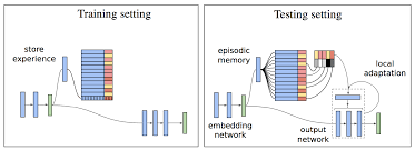 figure 43 architecture of episodic memory module for a single action a pixels representing the cur state enter through a convolutional neural network