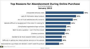 Liveperson Top Reasons Abandoning Online Purchase Jan2013