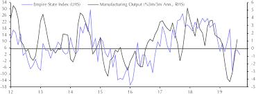 Industrial Production Aug Capital Economics