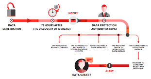 Image Result For Gdpr Data Breach Notification Process In