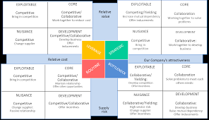 Developing Differentiated Negotiation Strategies