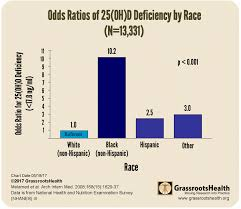 Vitamin D Deficiency And Race Grassrootshealth