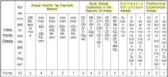 F2 Visa Long Term Residency Visa Part I The Point System