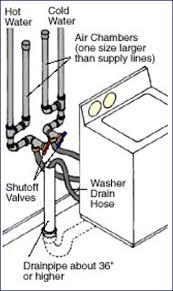 washing machine installation tips