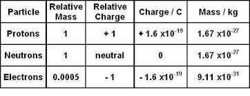 Constituents Of The Atom Proton Neutron Electron Charge