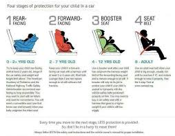 Baby Car Seat Chart Car Seat Chart Baby Safety Child Safety Kids Seating