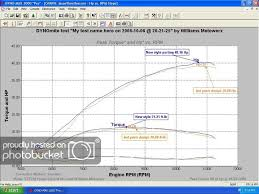 2008 Yz450f Jetting Chart Why No Dyno Charts At The Pipe Company Websites Moto