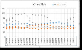Create A Chart In Excel 2010 Create A Chart With Date Or Time Data Pryor Learning Solutions