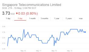 Singtel Price Chart 4 Stocks This Week 15 May 2017 Singtel Glp Sats Aspial