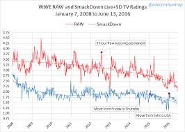 Wwe Tv Ratings No Longer Reflect Popularity World