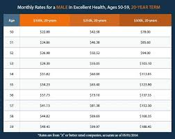 Term Life Insurance Rates Chart Average Health Insurance Cost For 30 Year Old Male