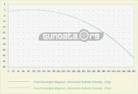 7mm Rem Mag Ballistics Chart Coefficient Gundata Org