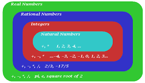 Real Number System Venn Diagram Elementary Set Theory How Do We Draw The Number Hierarchy From