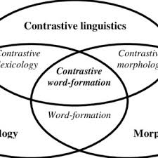 Pdf Contrastive Word Formation Today Retrospect And Prospect