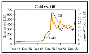 King Dollar Oil And Gold Prices And Recession Risk