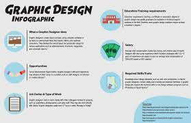 Graphic Design Careers And Salary Winnipeggraphicdesign Hashtag On Twitter