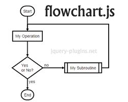 Flowchart Js Svg Flow Chart Diagrams With Javascript
