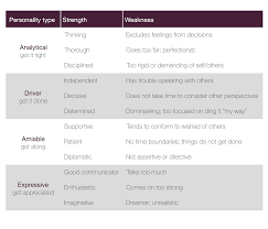 how well do you know yourself dg personality traits