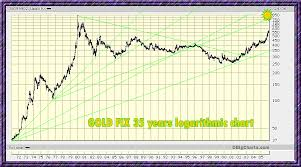 Gold Global Perspective Xau Xag Aiming For New Highs Charts