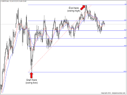 Using Fibonacci Retracement Levels With Price Action Daily