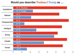 Canadians Deeply Dislike Trump But Prefer Him To Trudeau On