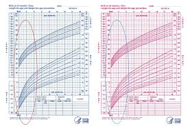 Cdc Growth Chart Premature Infants Chart Of Weeks And Months