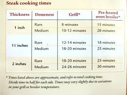 Broiling Steak Chart 25 Up To Date Steak Cooking Chart Grill