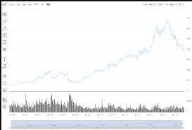 Professional Stock Chart Highstock Demos Highcharts