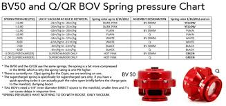 Tial Sport Blow Off Valve Q 50mm Bov