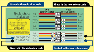 new cable colour code the change enables hong kong to align its cable colour system the standards adopted by the majority of western countries e g the uk