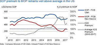 Sulphate Of Potash Price Chart Potassium Sulphate Markets See Major Price Divergence Cru