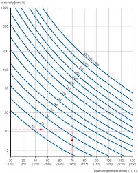 Motor Oil Viscosity Index Chart Lubrication Condition The Viscosity Ratio
