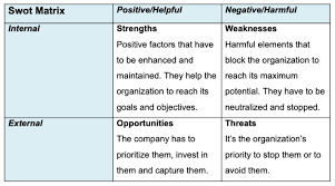 Swot Matrix Examples How A Fashion Business Can Perform A Swot Analysis