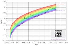 Bitcoin Rainbow Chart Logarithmic Non Linear Regression Bitcoin Estimated Value