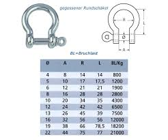 Shackle Weight Chart Stainless Steel Bow Shackle M 4 M5 M6 M8 M10 Tensile D Shape