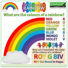 Colour Formation Chart The Colours Of The Rainbow Woodward English