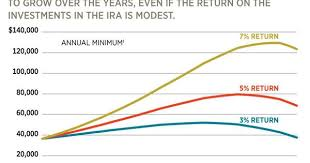 11 Step Guide To Ira Distributions