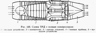 Газотурбинные двигатели Привет Студент  Турбореактивные двигатели