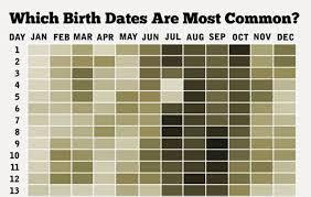 Most Popular Birthdays Chart Infographic Illustrates Most Common Birthdays Baby Making